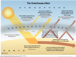 Global_warming_diagram