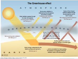 Global_warming_diagram